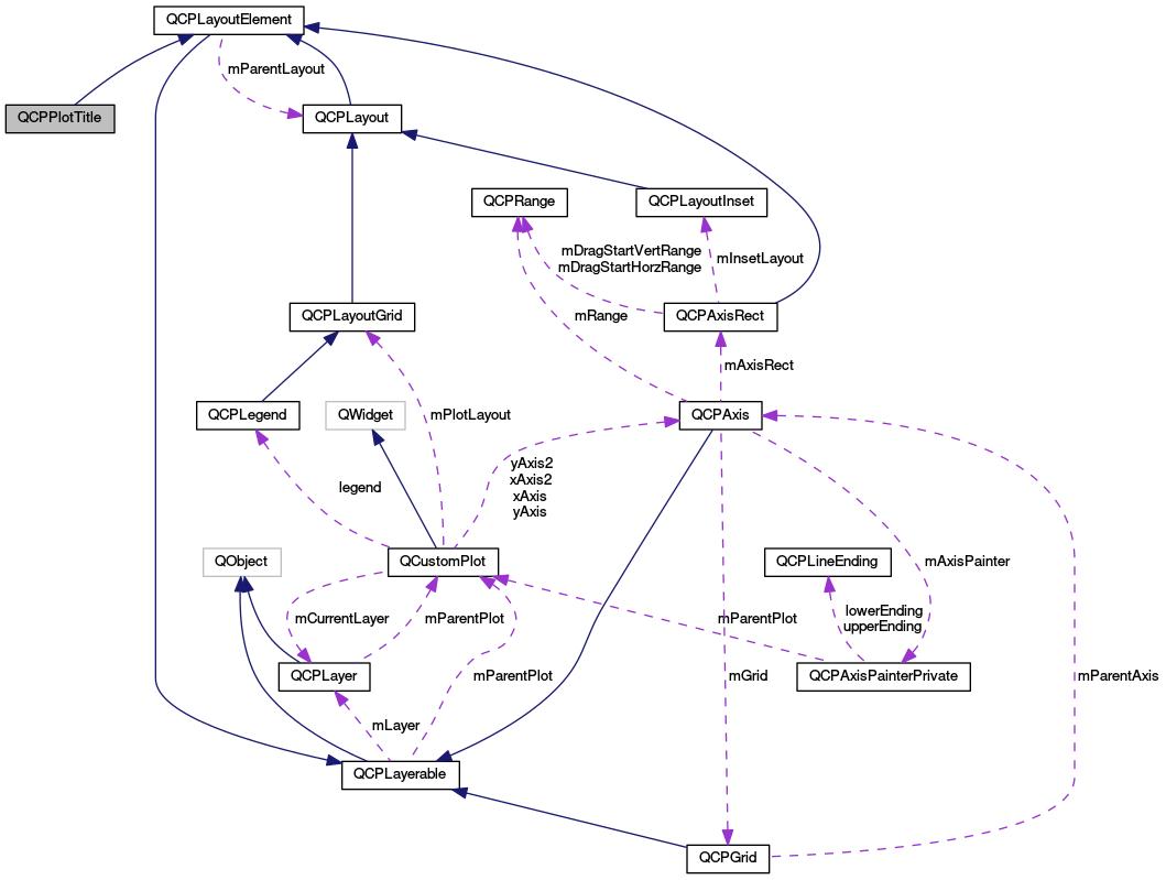 Stellarium: QCPPlotTitle Class Reference
