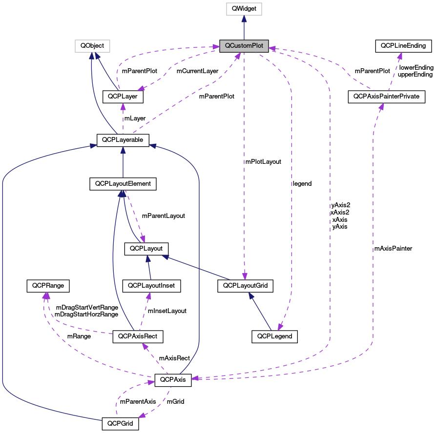 Stellarium: QCustomPlot Class Reference